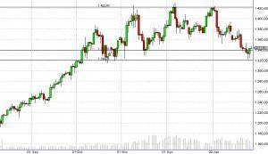Цена на золото - прогноз на февраль 2011