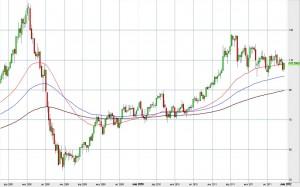 Нефть – прогноз на 2012 год
