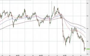 Платина - ожидаемая цена в январе 2012 года