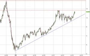 Нефть - ожидаемая цена в марте 2012 года