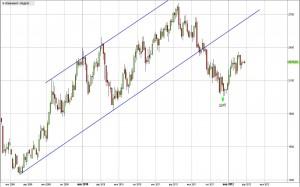Алюминий - вероятная динамика в марте-апреле 2012 года