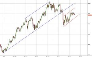 Медь - ожидаемая цена в апреле 2012 года