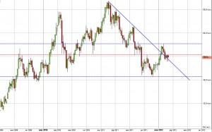 Никель  - вероятная динамика в марте 2012 года