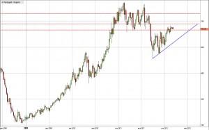 Палладий - ожидаемая цена в марте 2012 года
