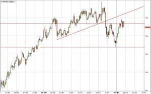 Платина - прогноз на март 2012 года