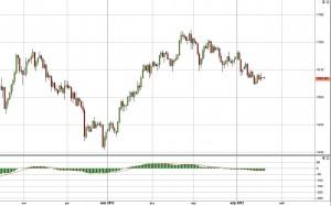 Платина  -  ожидаемая цена в апреле-мае 2012 года