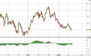 Алюминий -  ожидаемая цена в мае-июне 2012 года