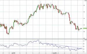 Нефть – ожидаемая цена в июне 2012 года