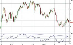Палладий - вероятная динамика в июне 2012 года