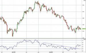 Платина – ожидаемая цена в июне-июле 2012 года