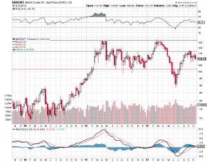 Прогноз цен на нефть на ноябрь 2012 года