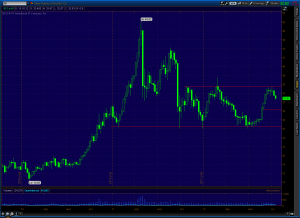 прогноз цен на серебро (на ноябрь 2012)