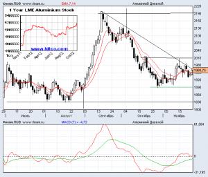 Прогноз цен на алюминий на декабрь 2012 года