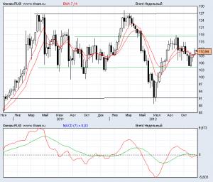 Прогноз цен на нефть на декабрь 2012 года