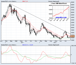 Прогноз цен на никель на декабрь 2012 года