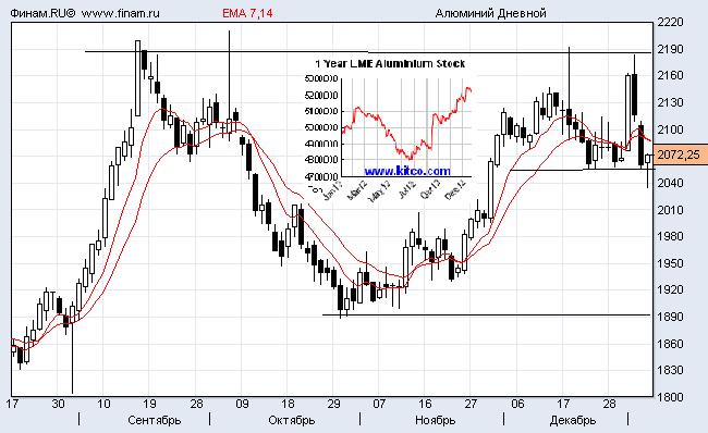 Прогноз цен на алюминий на январь 2013 года