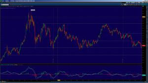 Прогноз цен на золото на апрель 2013 года