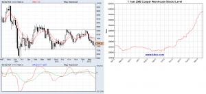 Прогноз цен на медь на апрель 2013 года