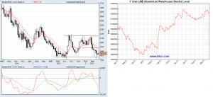 Прогноз цен на алюминий на апрель 2013 года