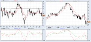 Прогноз цен на нефть на апрель 2013 года