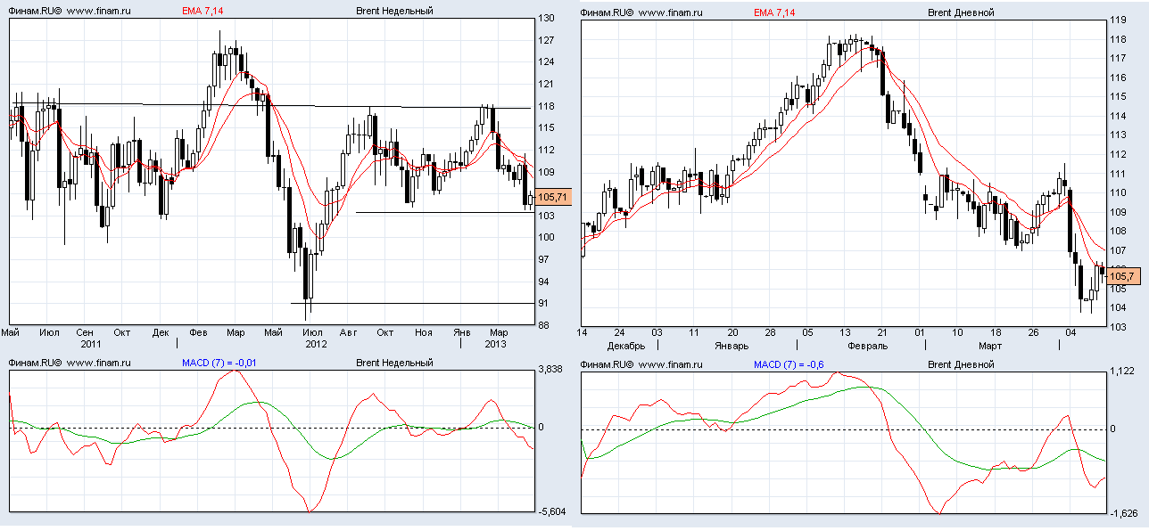 Forexpf ru chart silver
