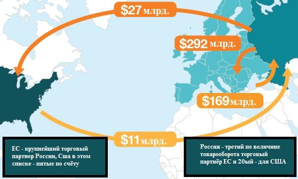 Краткий обзор товарооборота между Россией, ЕС и США