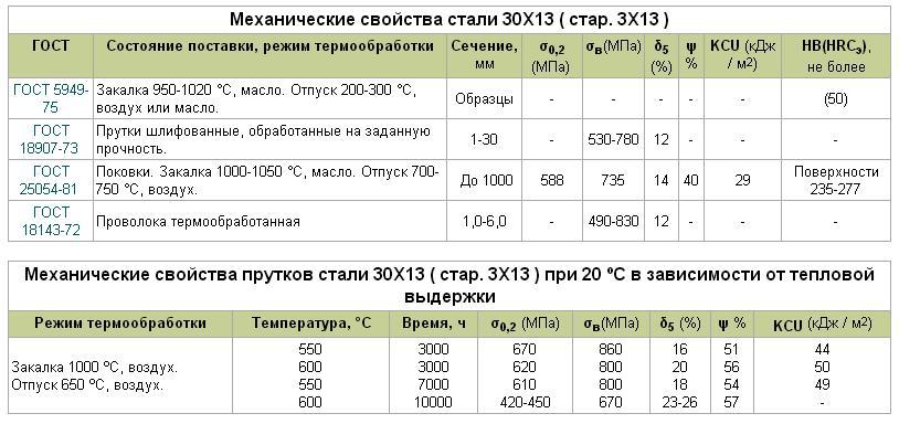 Коррозионностойкая сталь 30х13