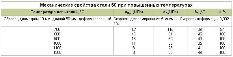 Сталь 50а: физические и механические свойства