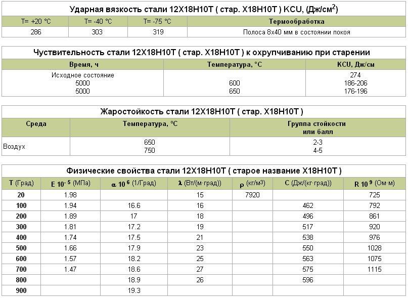 Криогенная конструкционная сталь 12х18н10т