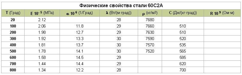 Сталь 60с2а: физические и механические свойства