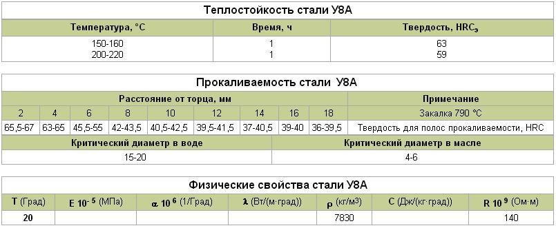 механические и физические характеристики сплава марки У8А