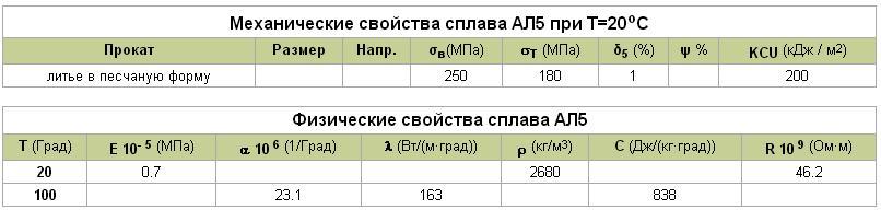 Механические и физические характеристики ал-5