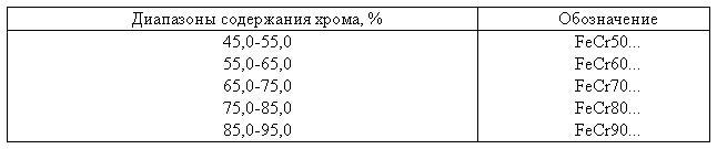 Феррохром ГОСТ 4757-91