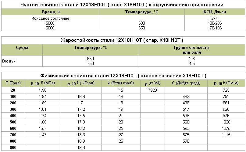 Конструкционная криогенная сталь 12х18н10т