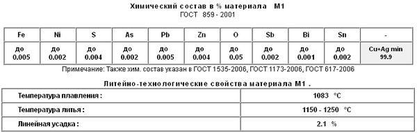 Медь М1(ГОСТ 859-2001)