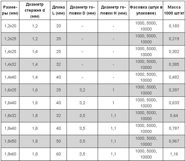 Строительные гвозди ГОСТ 4028-63