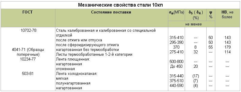 Сталь 10кп: характеристики