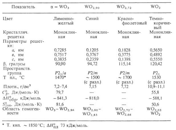 Оксиды вольфрама
