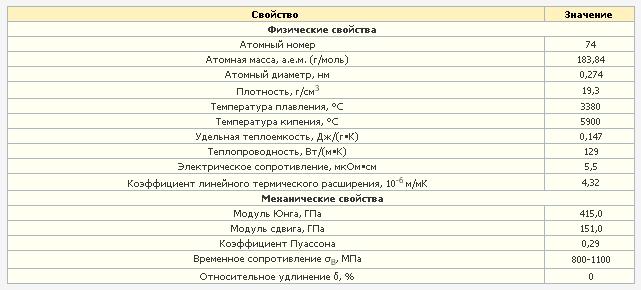 Физические и механические свойства вольфрама