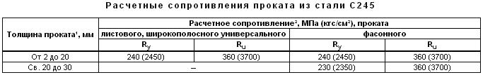 Сталь с245